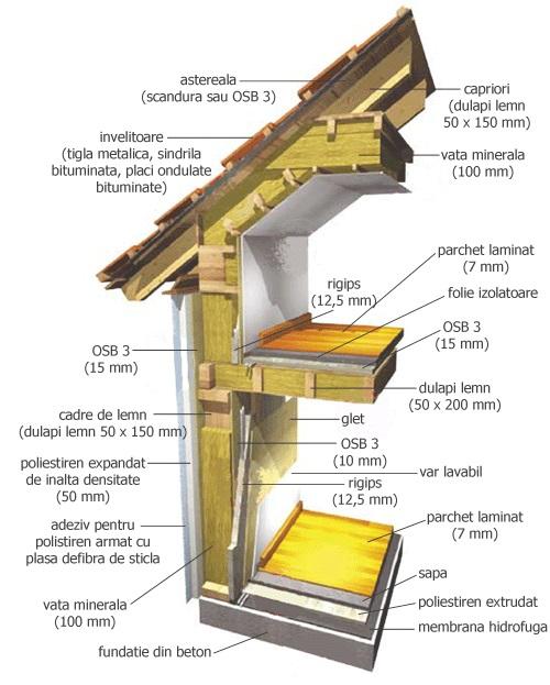 Case din lemn foarte ieftine specificatii tehnice